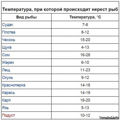 Таблица температуры нереста рыб